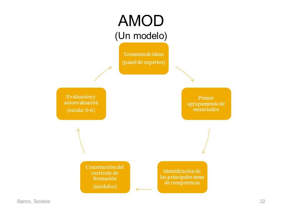 AMOD (Un modelo) Barros, Teodoro (panel de expertos) Tormenta de ideas