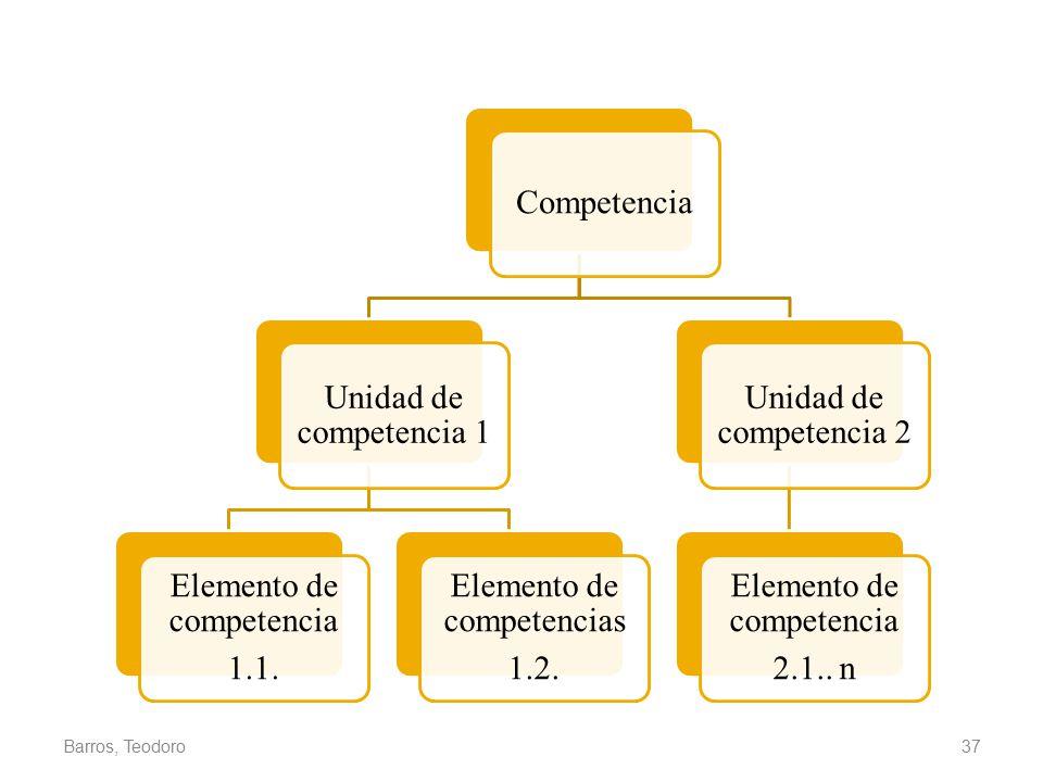 Barros, Teodoro Competencia Unidad de competencia 1