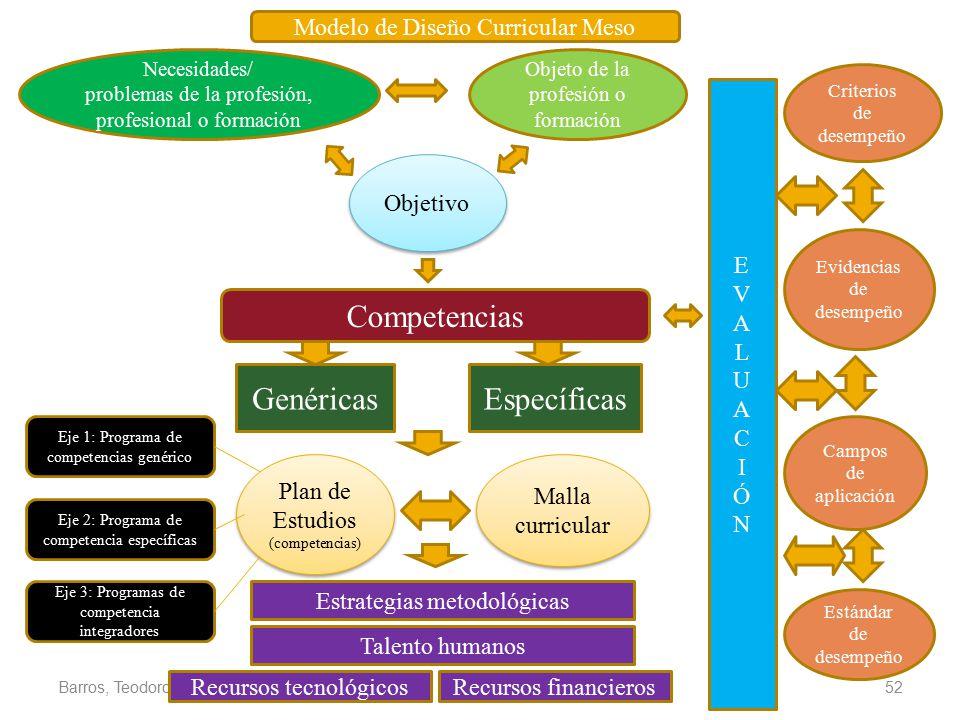 Competencias Genéricas Específicas Modelo de Diseño Curricular Meso E
