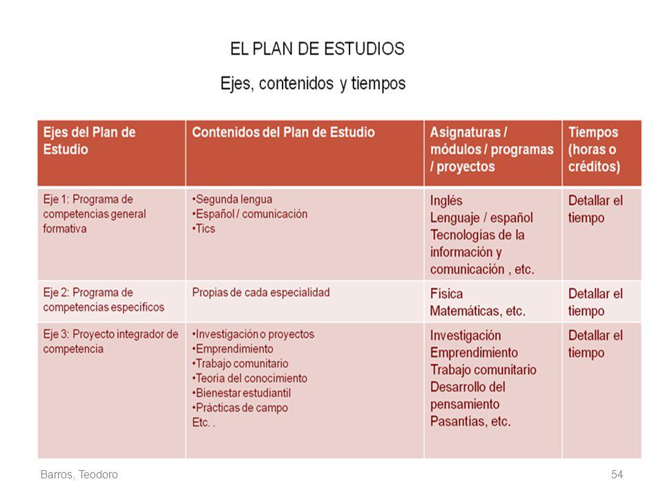 Barros, Teodoro