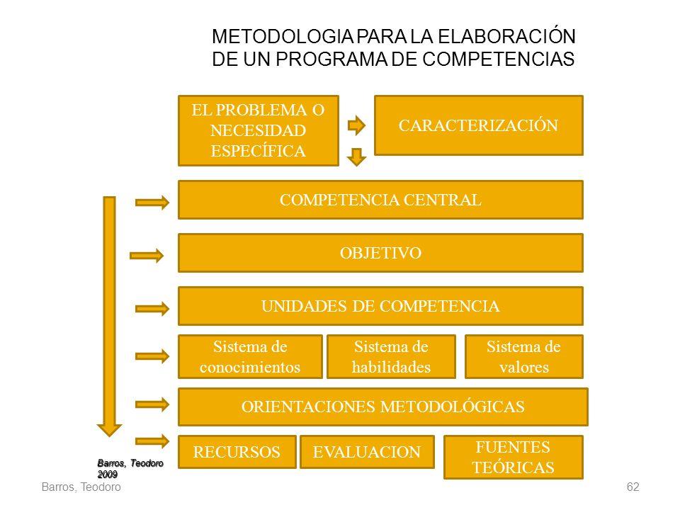 METODOLOGIA PARA LA ELABORACIÓN DE UN PROGRAMA DE COMPETENCIAS