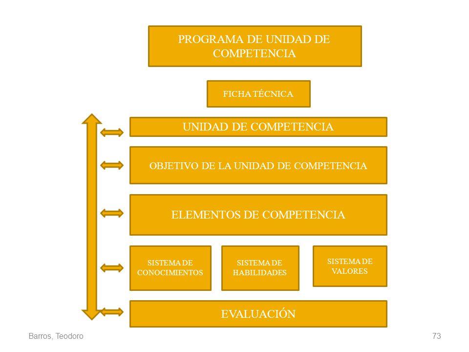 PROGRAMA DE UNIDAD DE COMPETENCIA