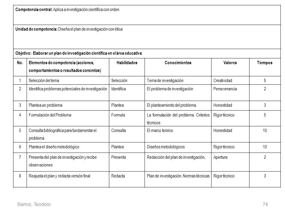 Competencia central: Aplica a investigación científica con orden