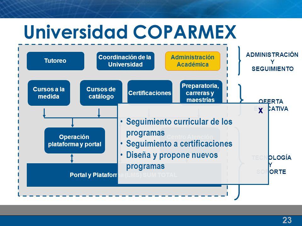 Portal y Plataforma (LMS) SUM TOTAL