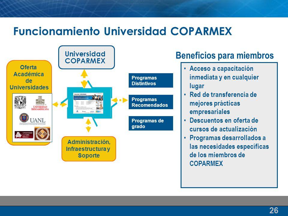 Funcionamiento Universidad COPARMEX