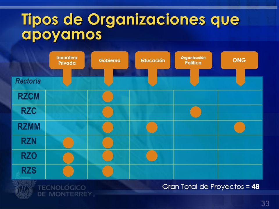 Tipos de Organizaciones que apoyamos