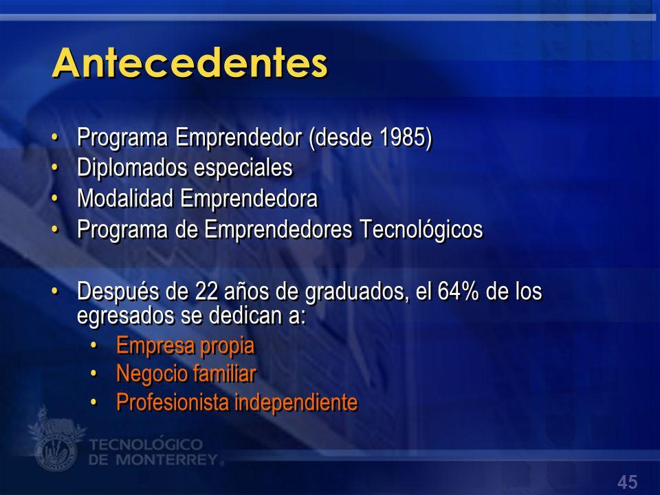 Antecedentes Programa Emprendedor (desde 1985) Diplomados especiales