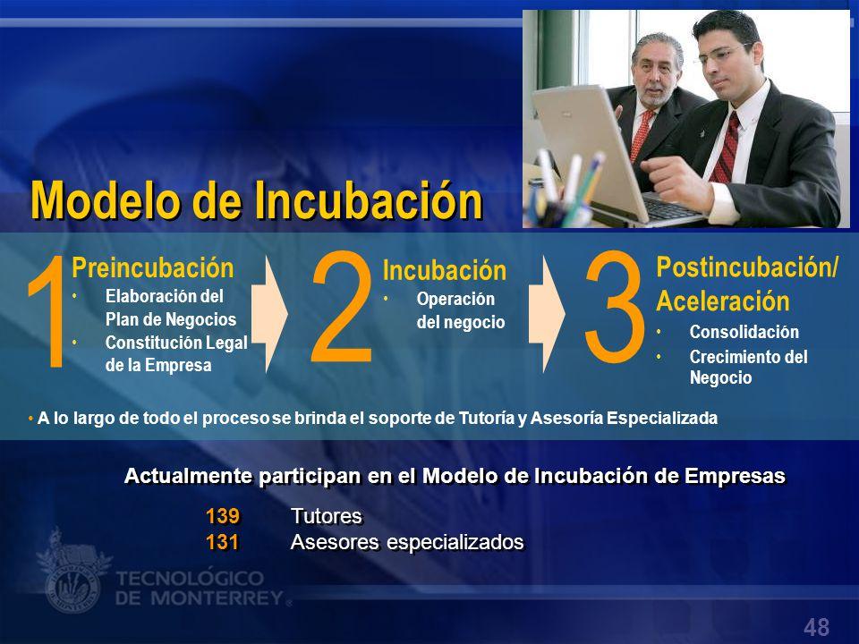 1 2 3 Modelo de Incubación Preincubación Incubación Postincubación/