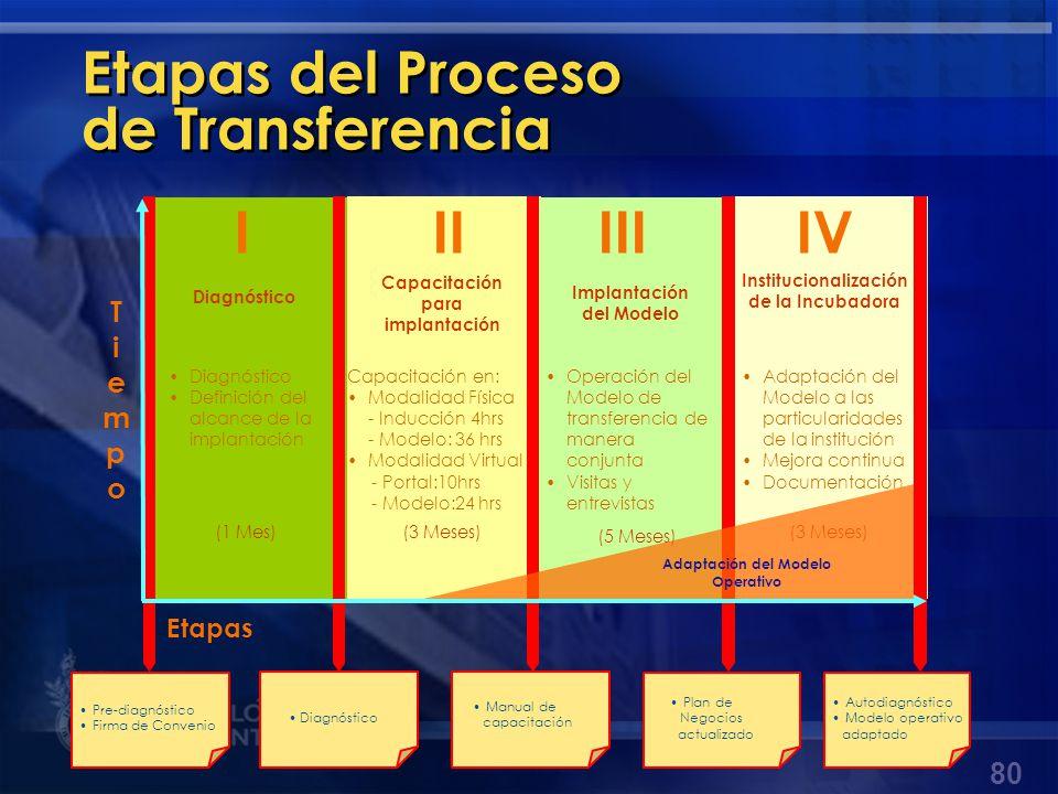 Etapas del Proceso de Transferencia