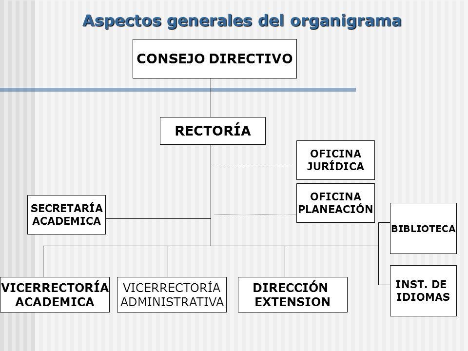 Aspectos generales del organigrama