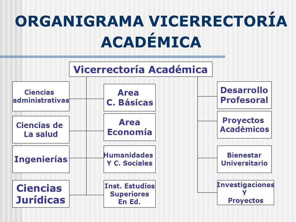 ORGANIGRAMA VICERRECTORÍA ACADÉMICA