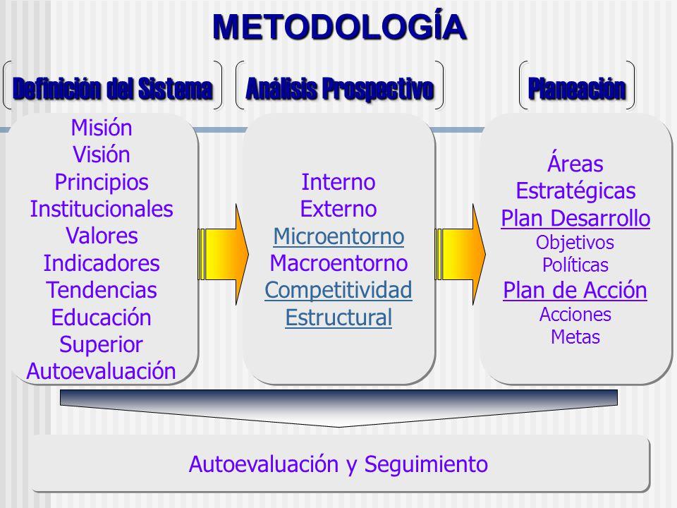 METODOLOGÍA Definición del Sistema Análisis Prospectivo Planeación