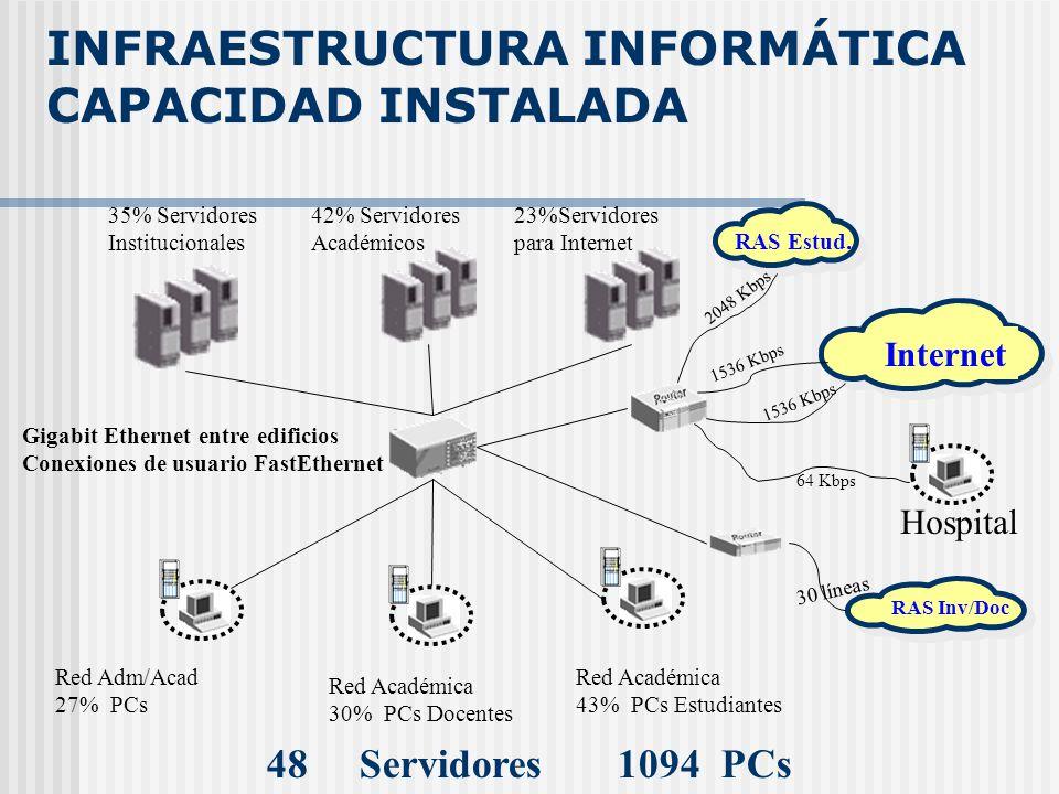 INFRAESTRUCTURA INFORMÁTICA CAPACIDAD INSTALADA