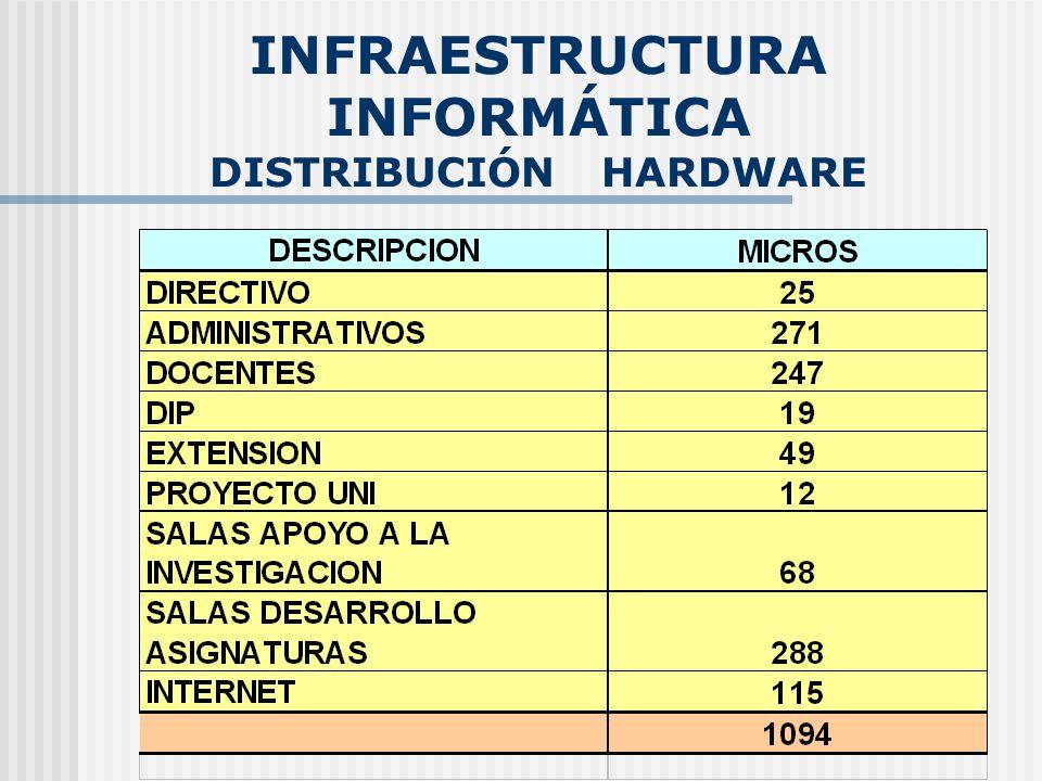INFRAESTRUCTURA INFORMÁTICA DISTRIBUCIÓN HARDWARE