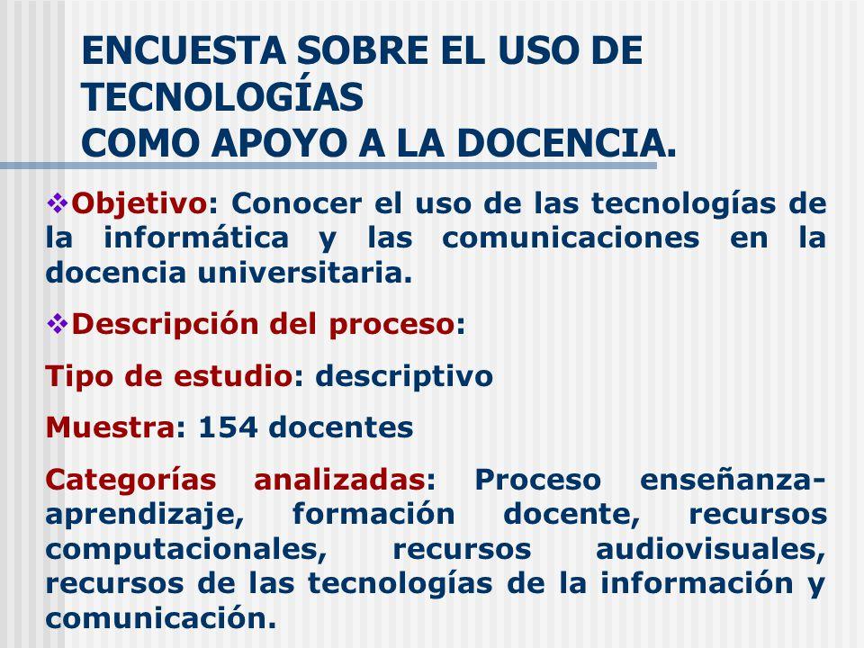 ENCUESTA SOBRE EL USO DE TECNOLOGÍAS COMO APOYO A LA DOCENCIA.