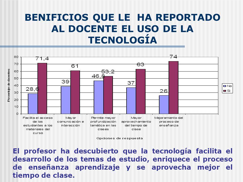 BENIFICIOS QUE LE HA REPORTADO AL DOCENTE EL USO DE LA TECNOLOGÍA