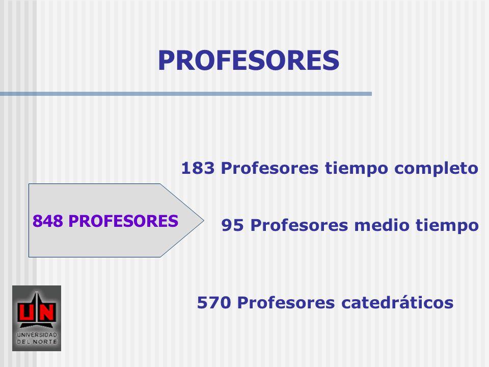 PROFESORES 183 Profesores tiempo completo 848 PROFESORES