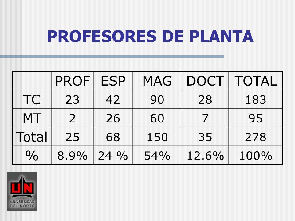 PROFESORES DE PLANTA PROF ESP MAG DOCT TOTAL TC MT Total % 23 42 90 28
