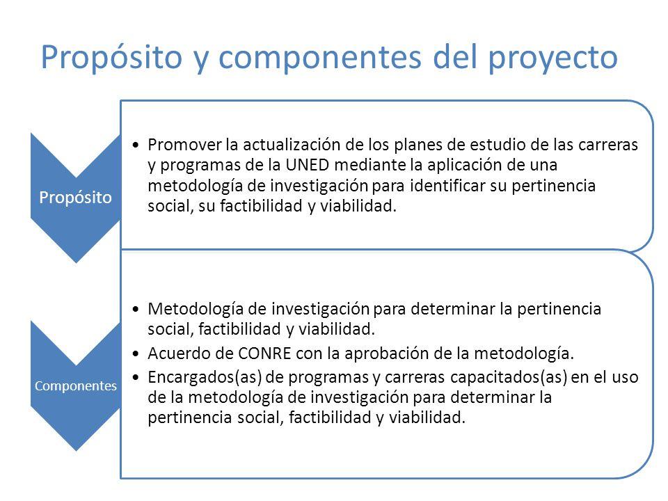 Propósito y componentes del proyecto