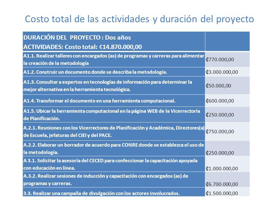 Costo total de las actividades y duración del proyecto