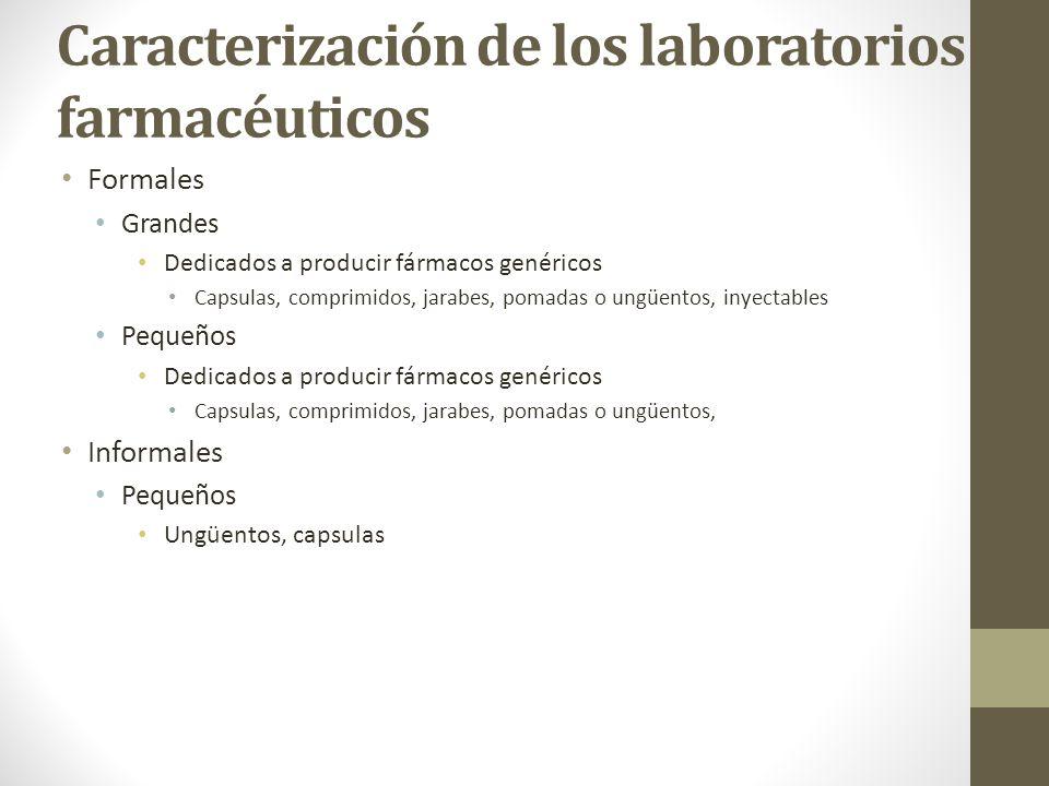 Caracterización de los laboratorios farmacéuticos