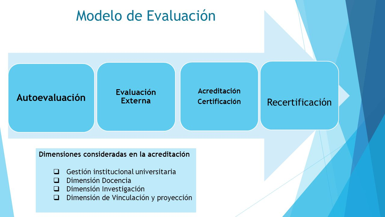 Modelo de Evaluación Autoevaluación Recertificación Evaluación Externa