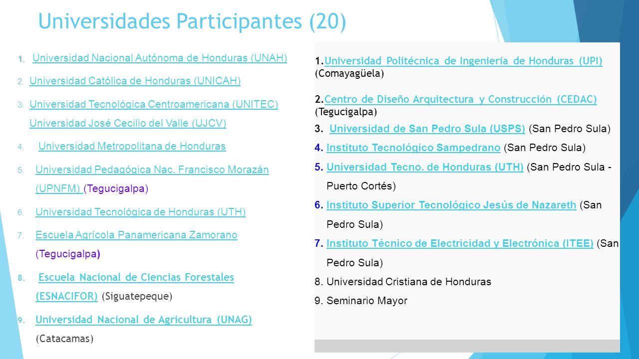 Universidades Participantes (20)