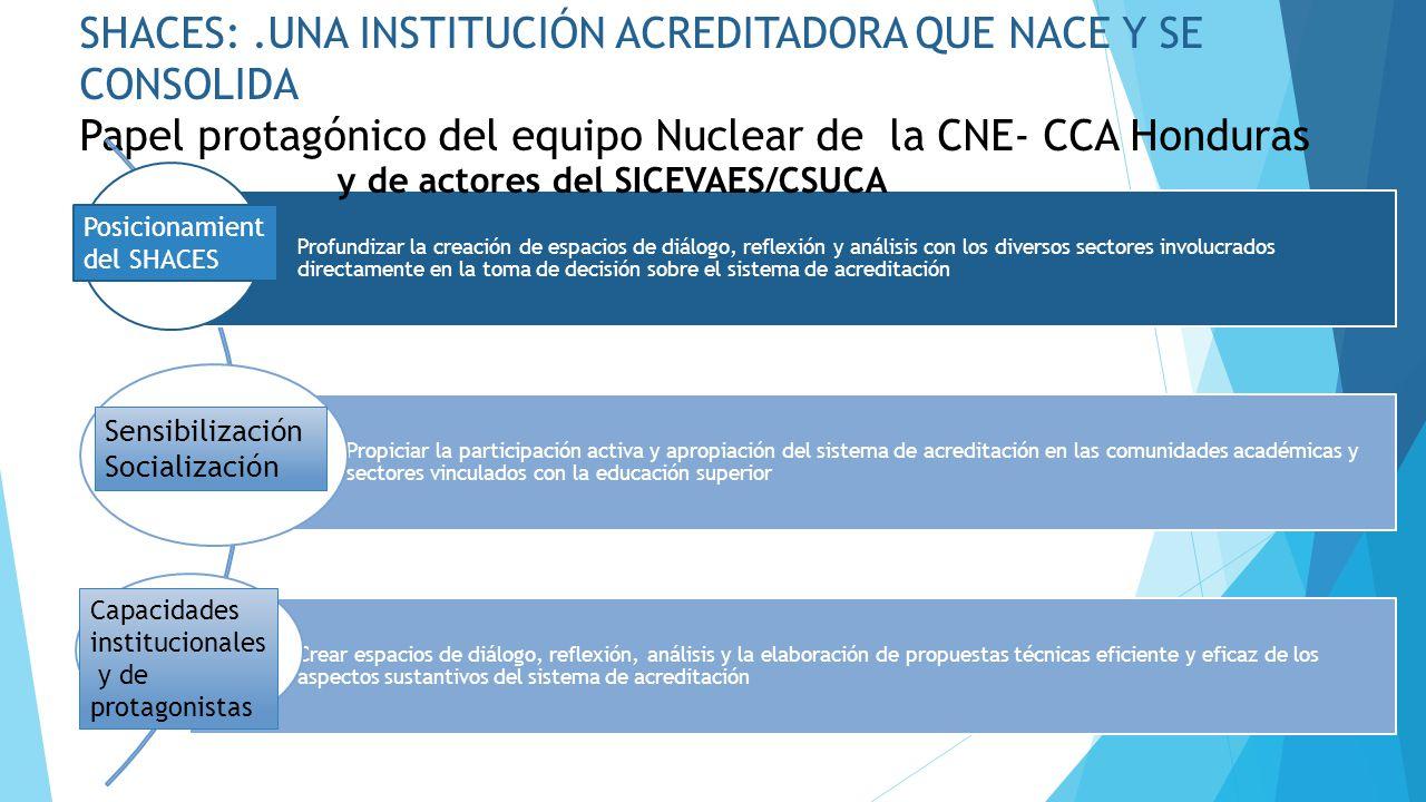 SHACES: .UNA INSTITUCIÓN ACREDITADORA QUE NACE Y SE CONSOLIDA Papel protagónico del equipo Nuclear de la CNE- CCA Honduras