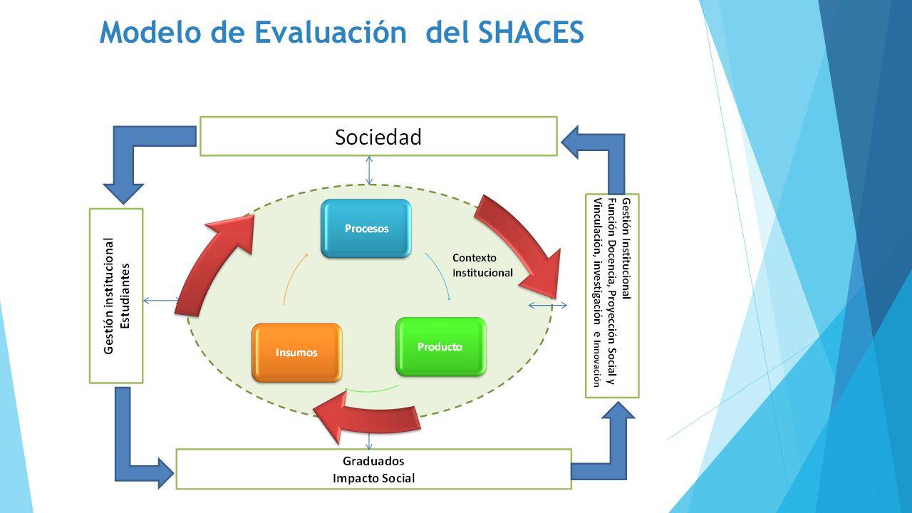 Modelo de Evaluación del SHACES
