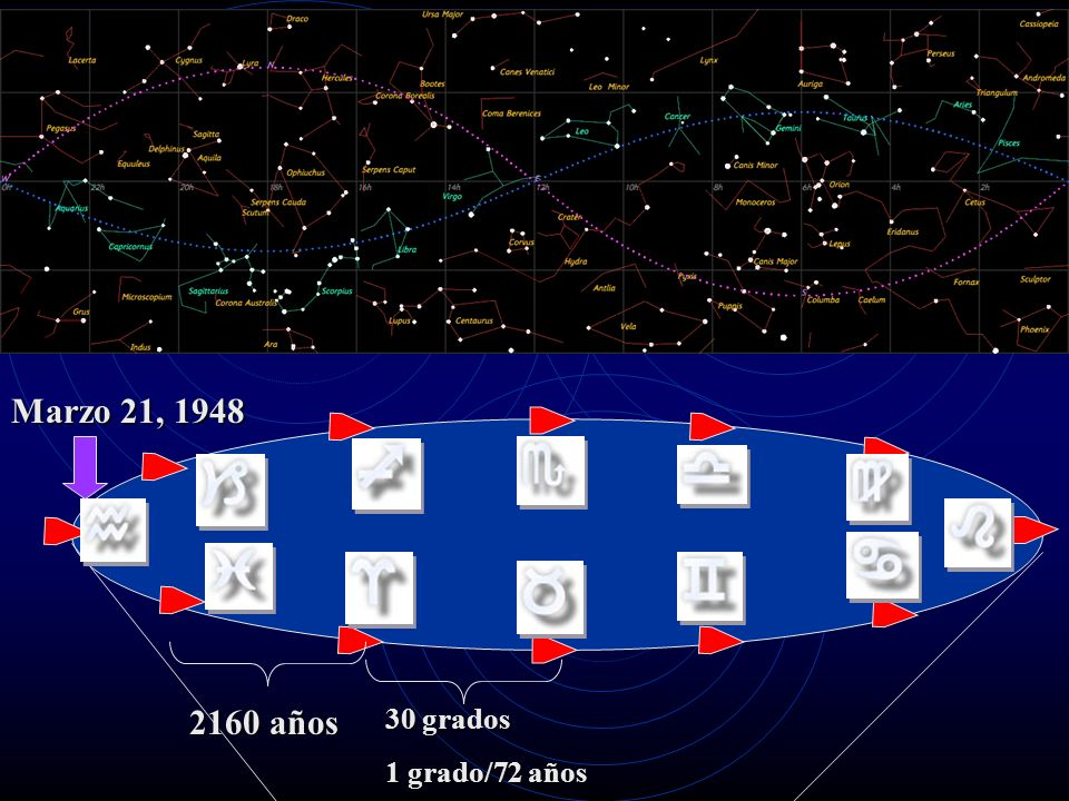 Marzo 21, 1948 2160 años 30 grados 1 grado/72 años