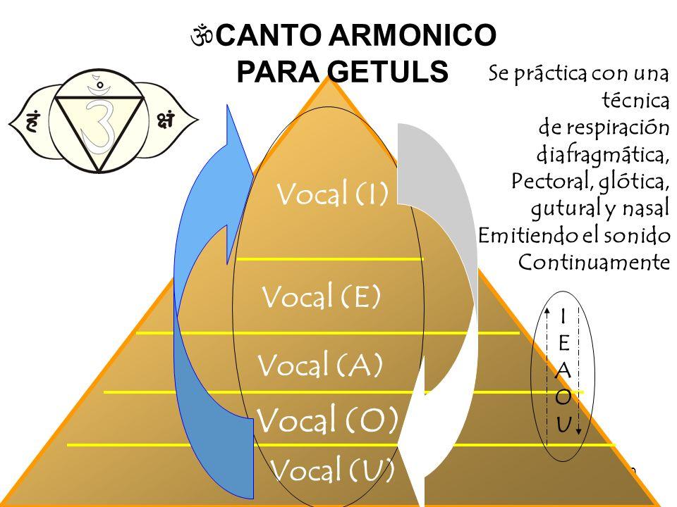 Vocal (O) CANTO ARMONICO PARA GETULS Vocal (I) Vocal (E) Vocal (A)