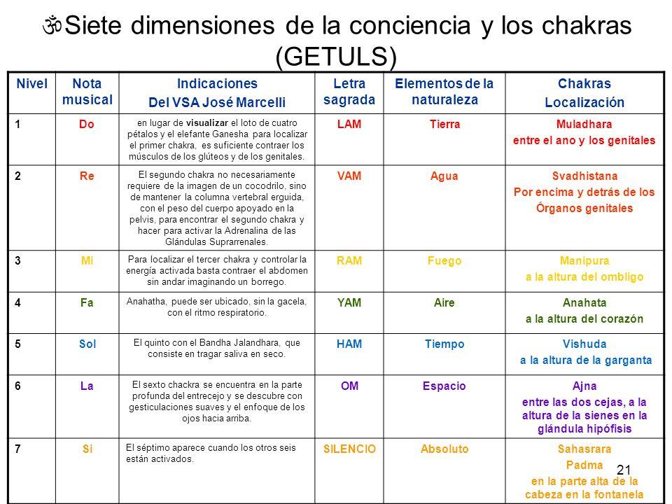 Siete dimensiones de la conciencia y los chakras (GETULS)