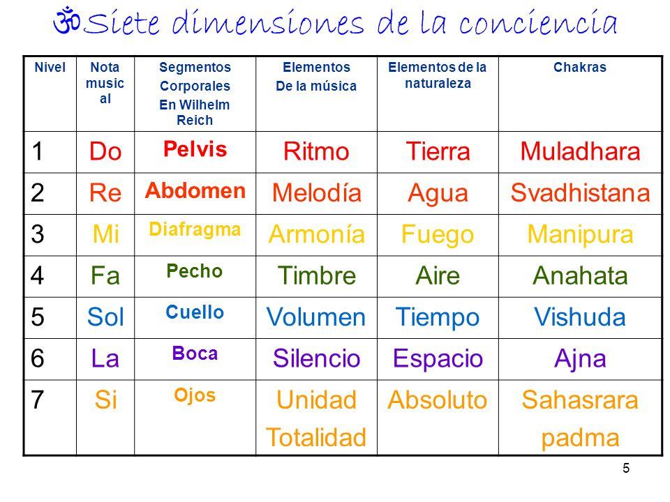 Siete dimensiones de la conciencia