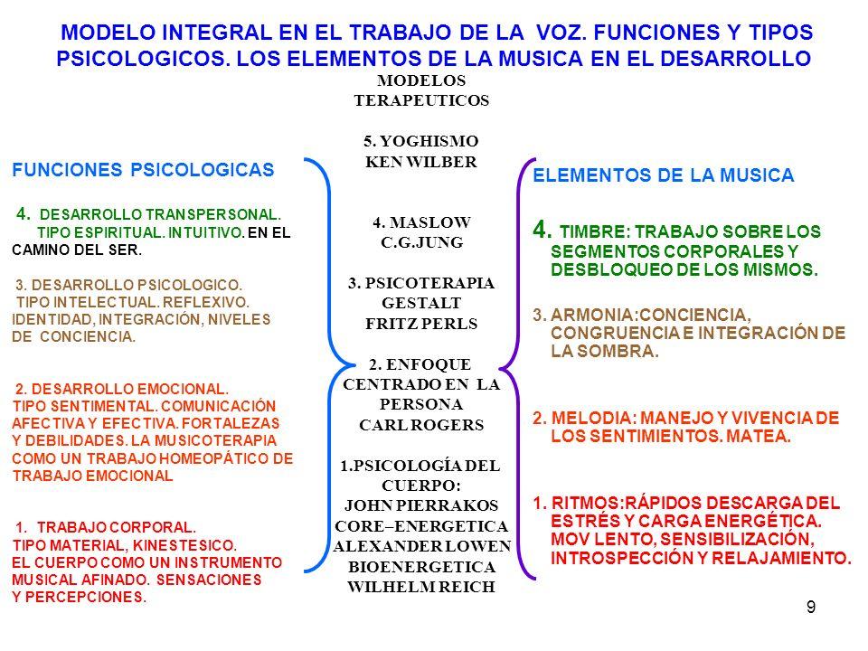MODELO INTEGRAL EN EL TRABAJO DE LA VOZ. FUNCIONES Y TIPOS PSICOLOGICOS. LOS ELEMENTOS DE LA MUSICA EN EL DESARROLLO
