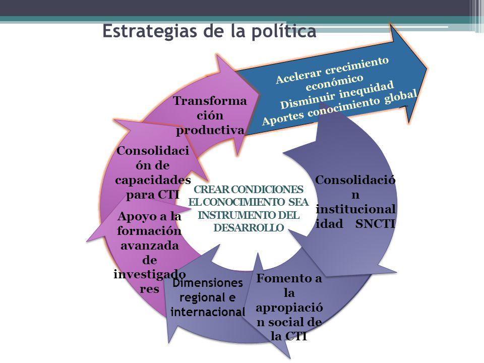 Estrategias de la política