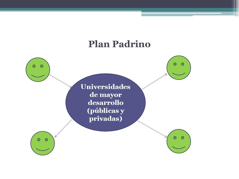 Universidades de mayor desarrollo (públicas y privadas)