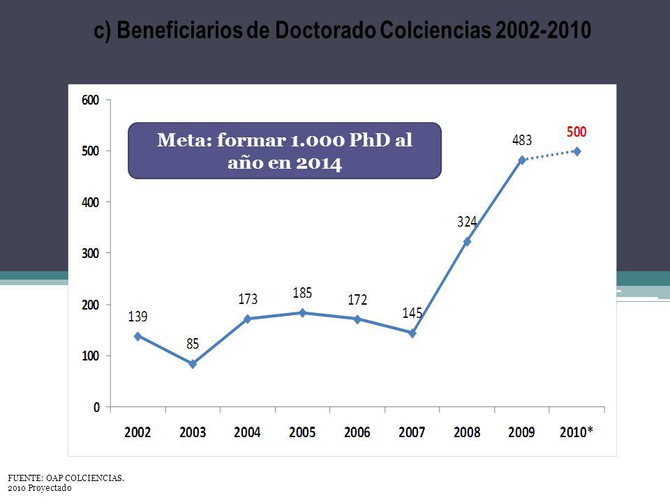 c) Beneficiarios de Doctorado Colciencias 2002-2010