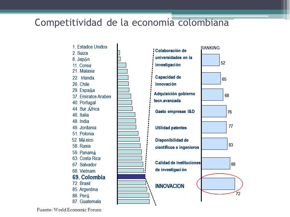 Competitividad de la economía colombiana