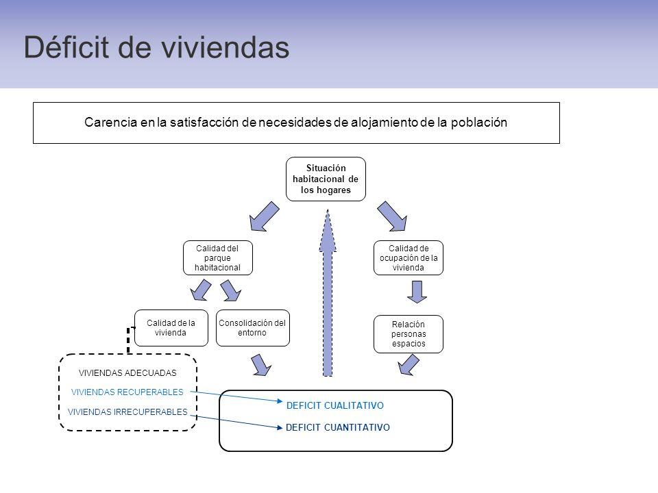 Déficit de viviendas Carencia en la satisfacción de necesidades de alojamiento de la población.
