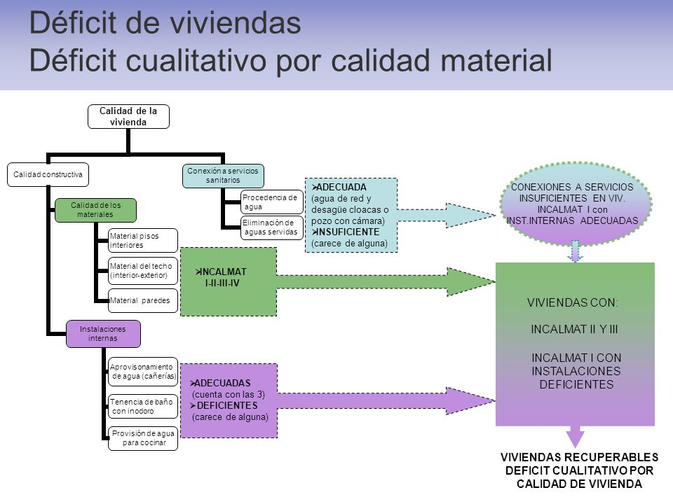 Déficit de viviendas Déficit cualitativo por calidad material