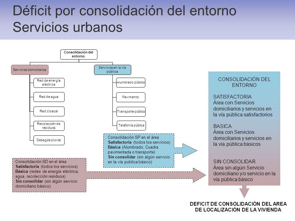 Déficit por consolidación del entorno Servicios urbanos