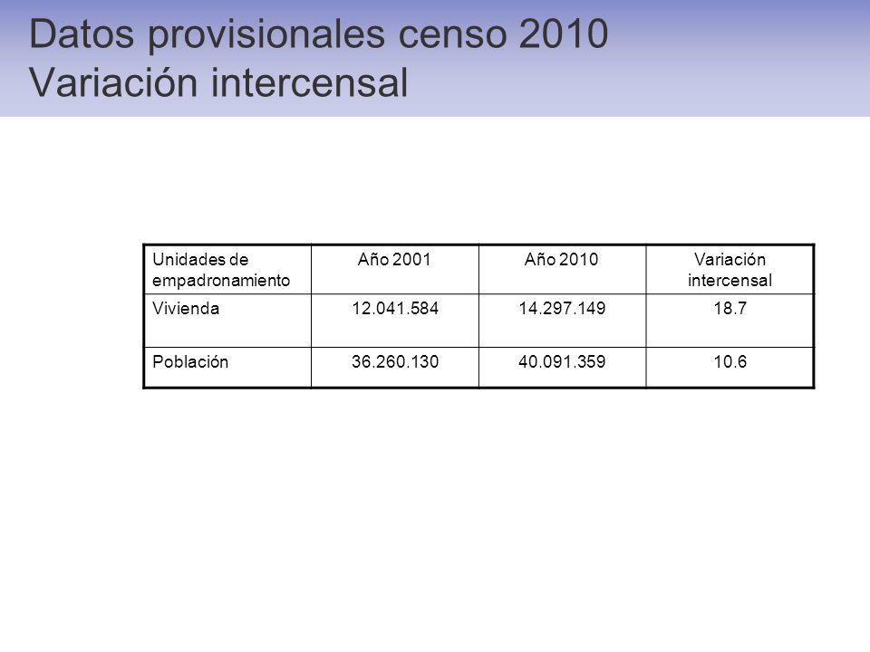 Datos provisionales censo 2010 Variación intercensal