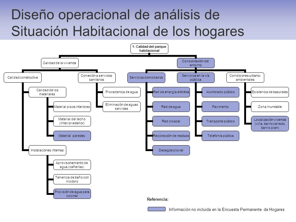 Diseño operacional de análisis de Situación Habitacional de los hogares