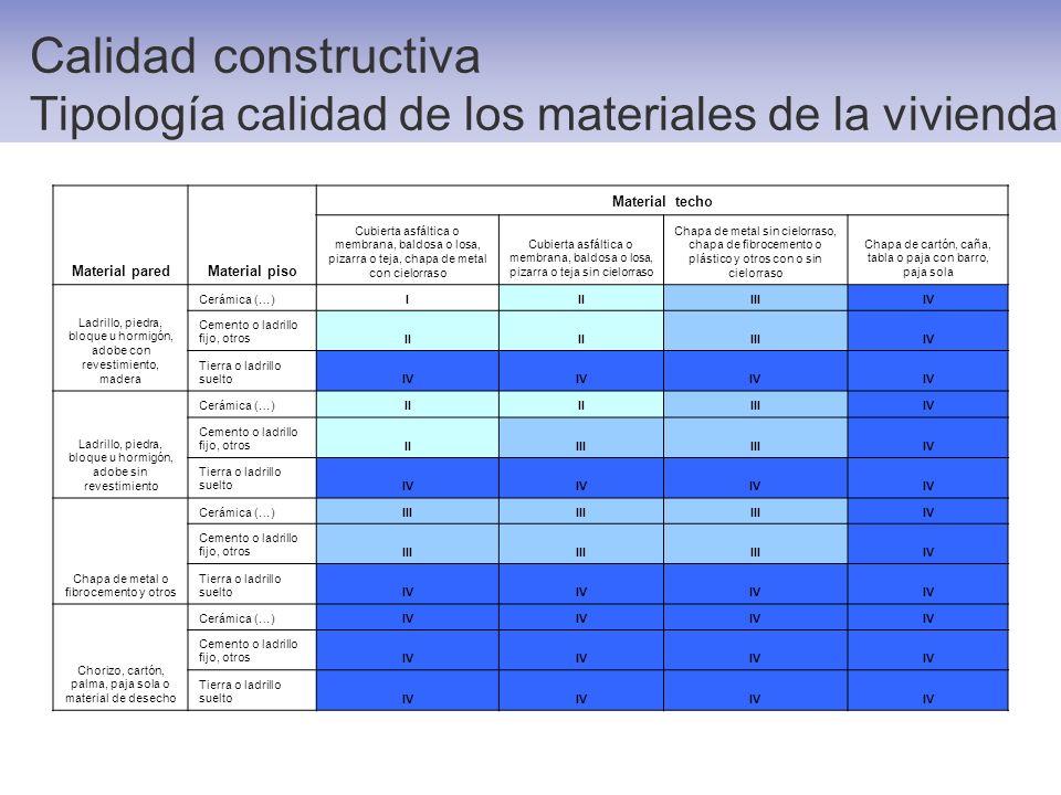 Calidad constructiva Tipología calidad de los materiales de la vivienda