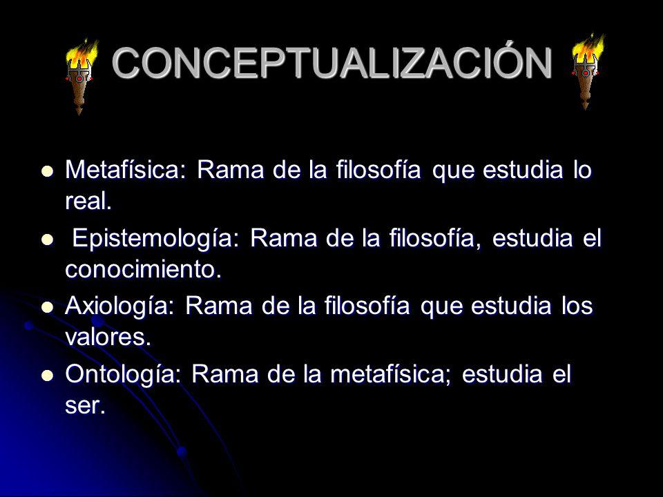 CONCEPTUALIZACIÓN Metafísica: Rama de la filosofía que estudia lo real. Epistemología: Rama de la filosofía, estudia el conocimiento.