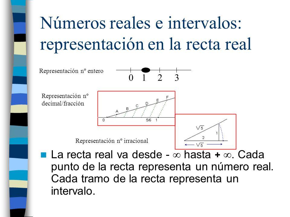Números reales e intervalos: representación en la recta real