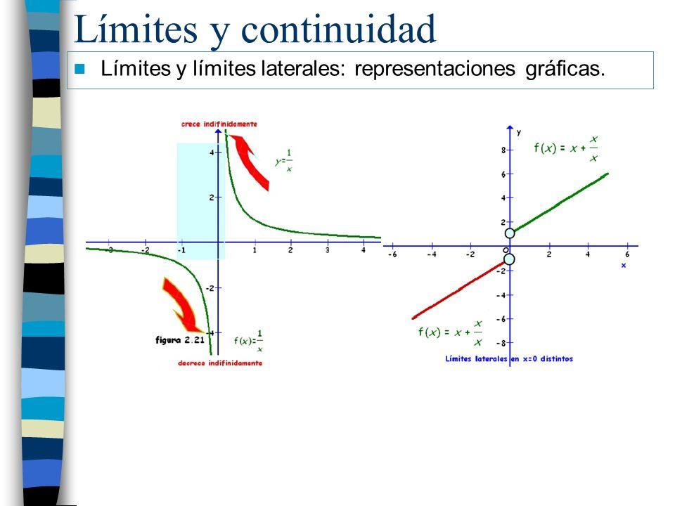 Límites y continuidad Límites y límites laterales: representaciones gráficas.