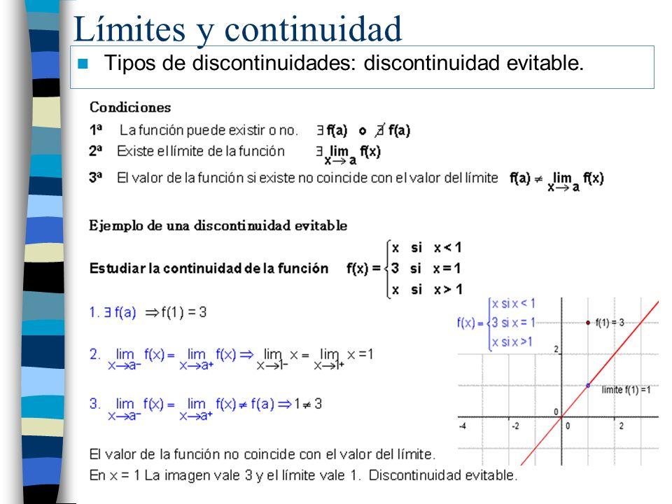 Límites y continuidad Tipos de discontinuidades: discontinuidad evitable.