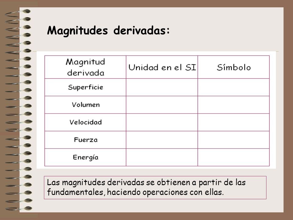 Magnitudes derivadas:
