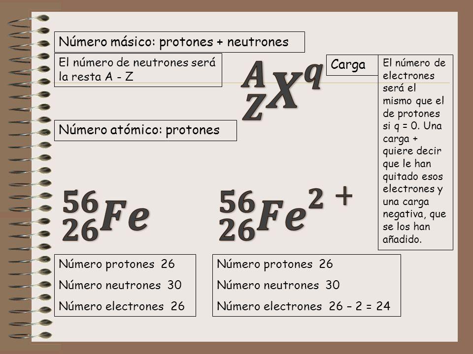 Número másico: protones + neutrones